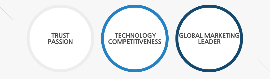 trustpassion technologycompetitiveness clobal marketing leader